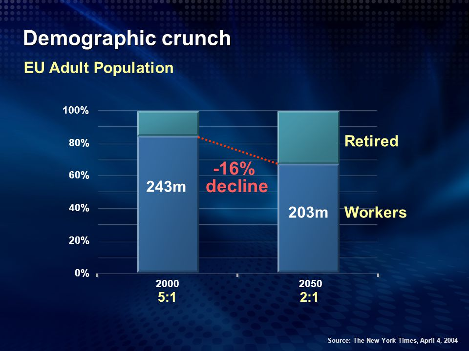 Demographic crunch Workers Retired 5:1 2:1 243m 203m -16% decline EU Adult Population 0% 20% 40% 60% 80% 100% 20002050 Source: The New York Times, Apr