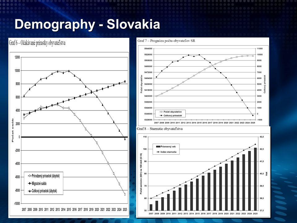 Demography - Slovakia