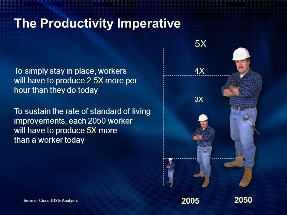 The Productivity Imperative To simply stay in place, workers will have to produce 2.5X more per hour than they do today To sustain the rate of standar