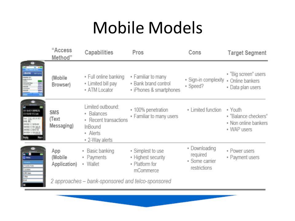 Mobile Models