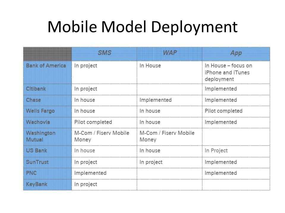Mobile Model Deployment