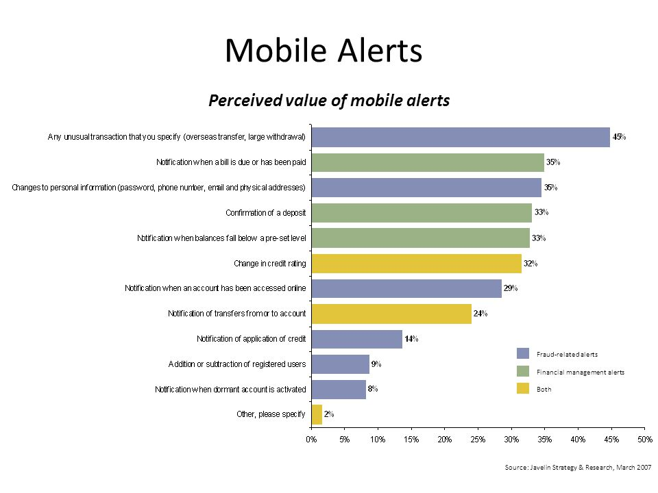 Mobile Alerts Perceived value of mobile alerts Source: Javelin Strategy & Research, March 2007 Both Financial management alerts Fraud-related alerts