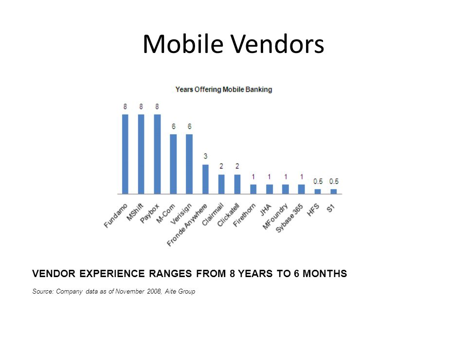 Mobile Vendors VENDOR EXPERIENCE RANGES FROM 8 YEARS TO 6 MONTHS Source: Company data as of November 2008, Aite Group