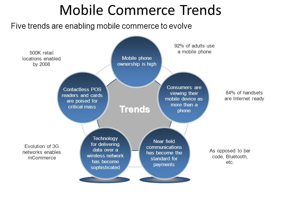 Mobile Commerce Trends Five trends are enabling mobile commerce to evolve Technology for delivering data over a wireless network has become sophisticated Near field communications has become the standard for payments Consumers are viewing their mobile device as more than a phone Contactless POS readers and cards are poised for critical mass Mobile phone ownership is high Trends 500K retail locations enabled by 2008 Evolution of 3G networks enables mCommerce 92% of adults use a mobile phone 84% of handsets are Internet ready As opposed to bar code, Bluetooth, etc.