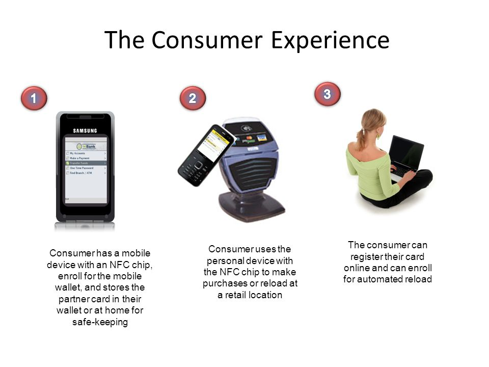 The Consumer Experience The consumer can register their card online and can enroll for automated reload Consumer has a mobile device with an NFC chip,