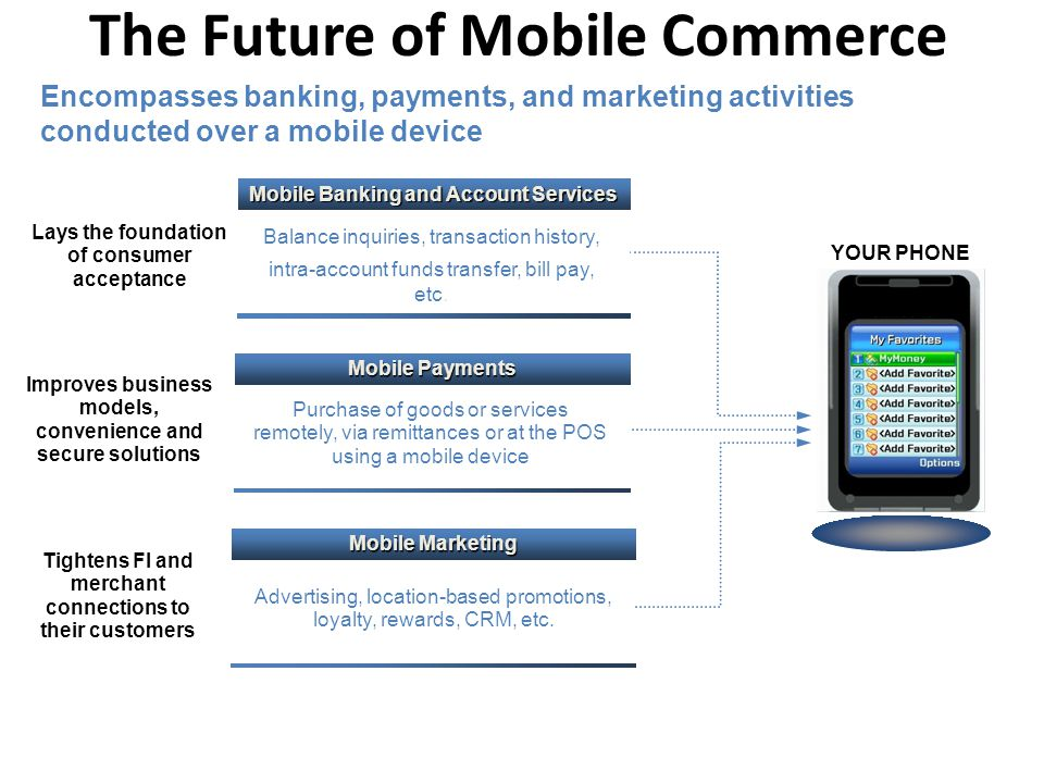 YOUR PHONE The Future of Mobile Commerce Encompasses banking, payments, and marketing activities conducted over a mobile device Mobile Banking and Acc