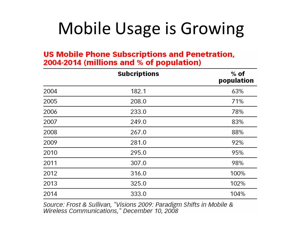 Mobile Usage is Growing