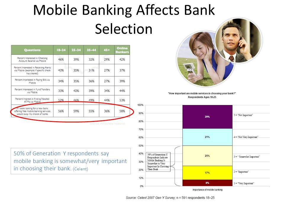 Mobile Banking Affects Bank Selection 50% of Generation Y respondents say mobile banking is somewhat/very important in choosing their bank. (Celent) S