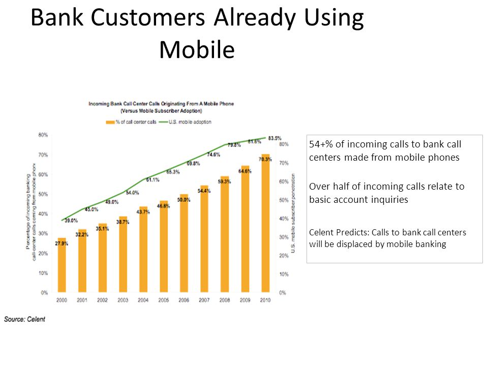 Bank Customers Already Using Mobile 54+% of incoming calls to bank call centers made from mobile phones Over half of incoming calls relate to basic account inquiries Celent Predicts: Calls to bank call centers will be displaced by mobile banking