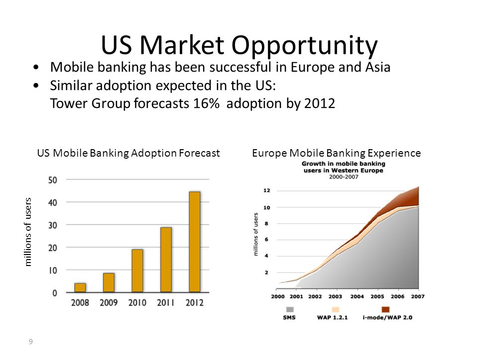9 US Market Opportunity Mobile banking has been successful in Europe and Asia Similar adoption expected in the US: Tower Group forecasts 16% adoption by 2012 US Mobile Banking Adoption ForecastEurope Mobile Banking Experience millions of users