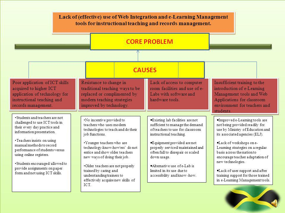 Core Problem Lack of (effective) use of Web Integration and e-Learning Management tools for instructional teaching and records management.
