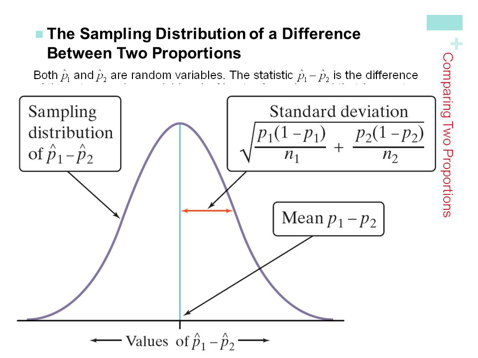 + The Sampling Distribution of a DifferenceBetween Two Proportions Comparing Two Proportions Choose an SRS of size n 1 from Population 1 with proporti