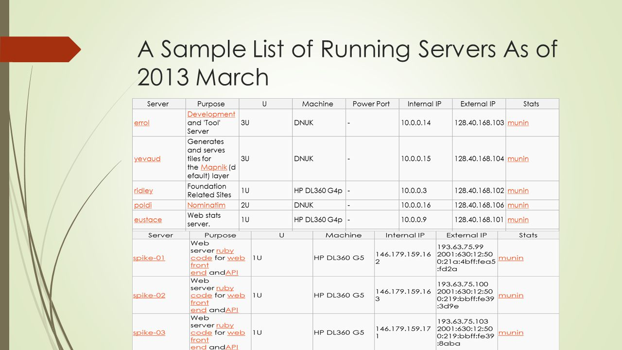 A Sample List of Running Servers As of 2013 March