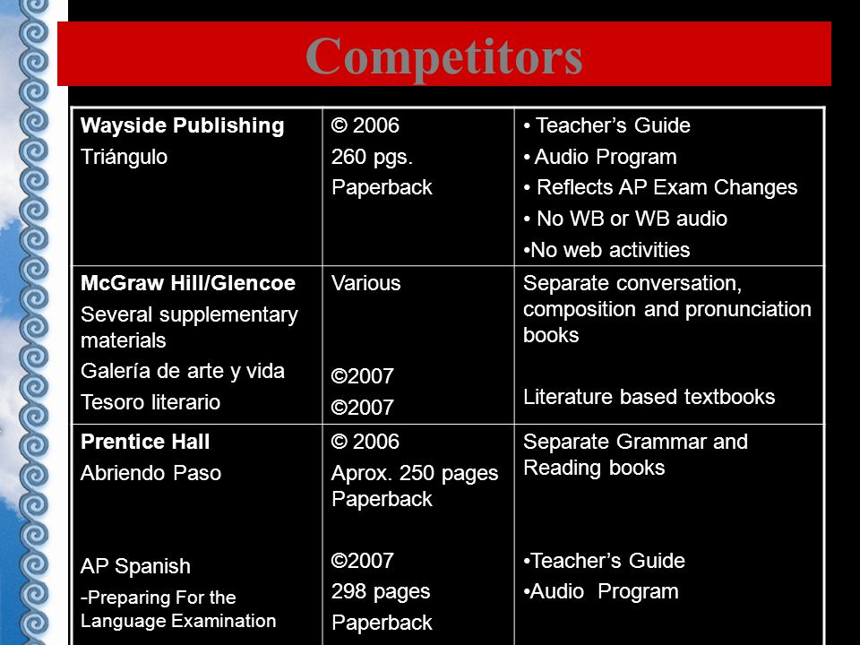 Competitors Wayside Publishing Triángulo © 2006 260 pgs.