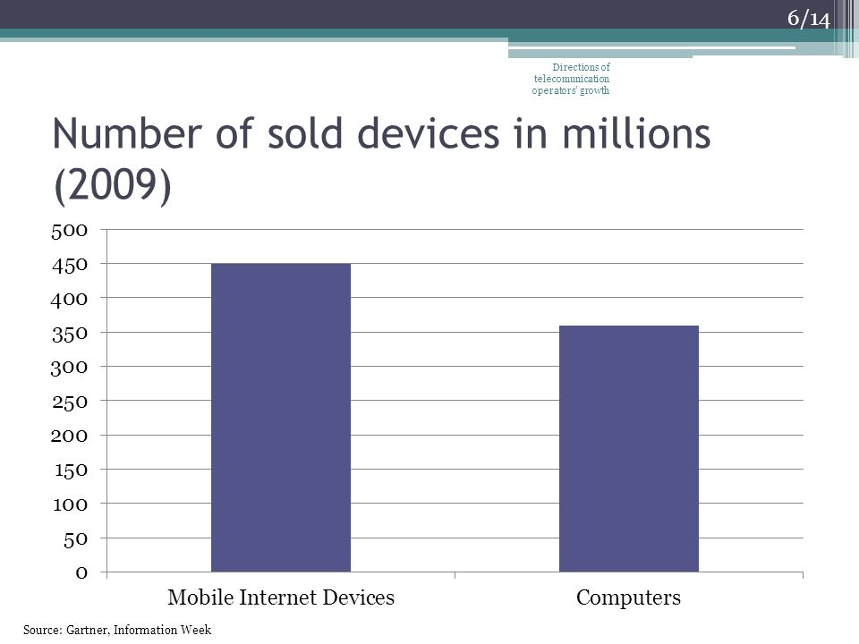 Number of sold devices in millions (2009) Directions of telecomunication operators growth 6/14 Source: Gartner, Information Week