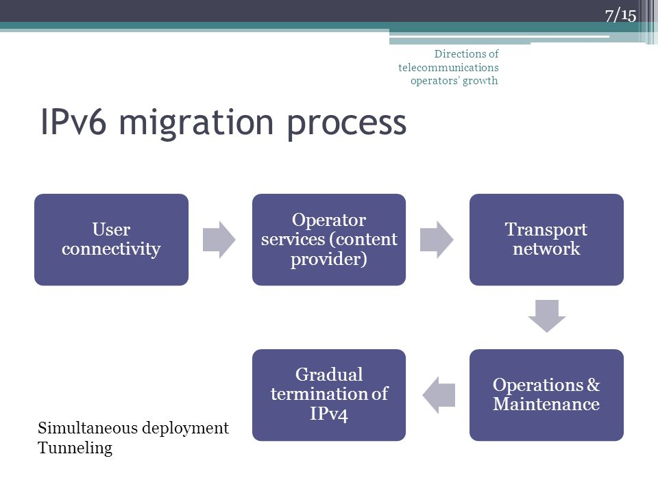 IPv6 migration process User connectivity Operator services (content provider) Transport network Operations & Maintenance Gradual termination of IPv4 7/15 Simultaneous deployment Tunneling Directions of telecommunications operators growth