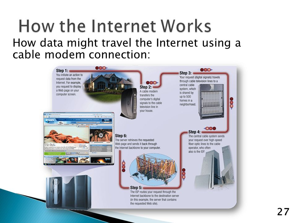 How data might travel the Internet using a cable modem connection: 27
