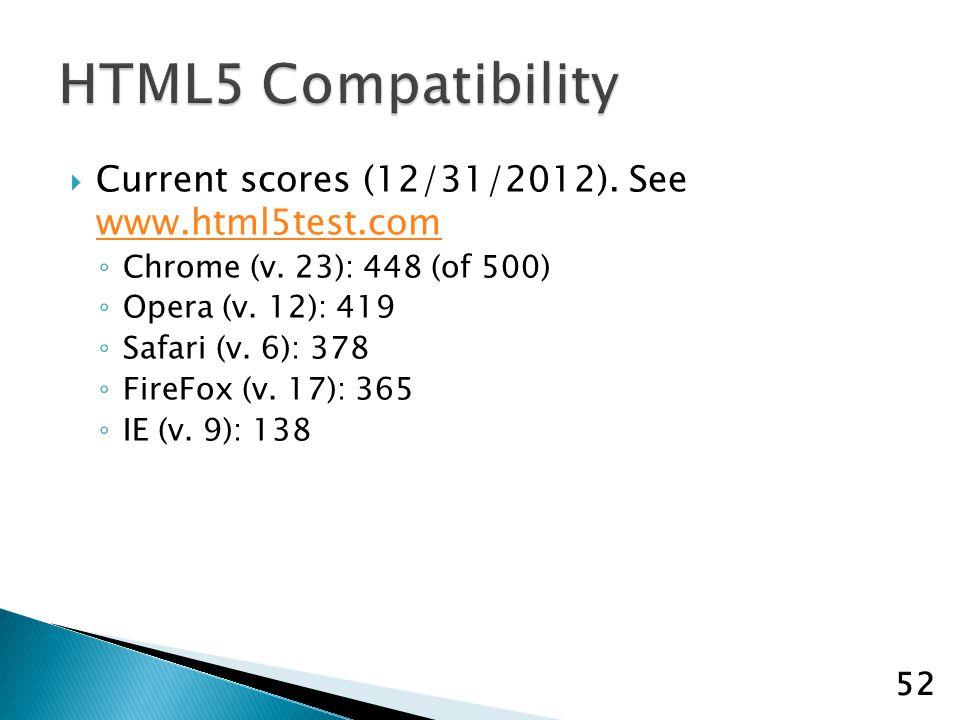 Current scores (12/31/2012).See www.html5test.com www.html5test.com Chrome (v.