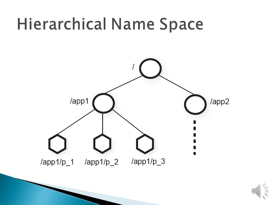Hierarchical, filesystem-like design znodes Regular (persistent) Ephemeral (session) Supports sequential naming of nodes Nodes contain values Sessions