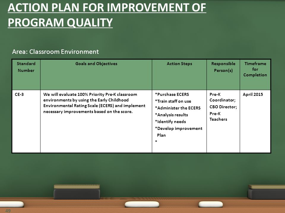 49 ACTION PLAN FOR IMPROVEMENT OF PROGRAM QUALITY Area: Classroom Environment Standard Number Goals and ObjectivesAction StepsResponsible Person(s) Ti