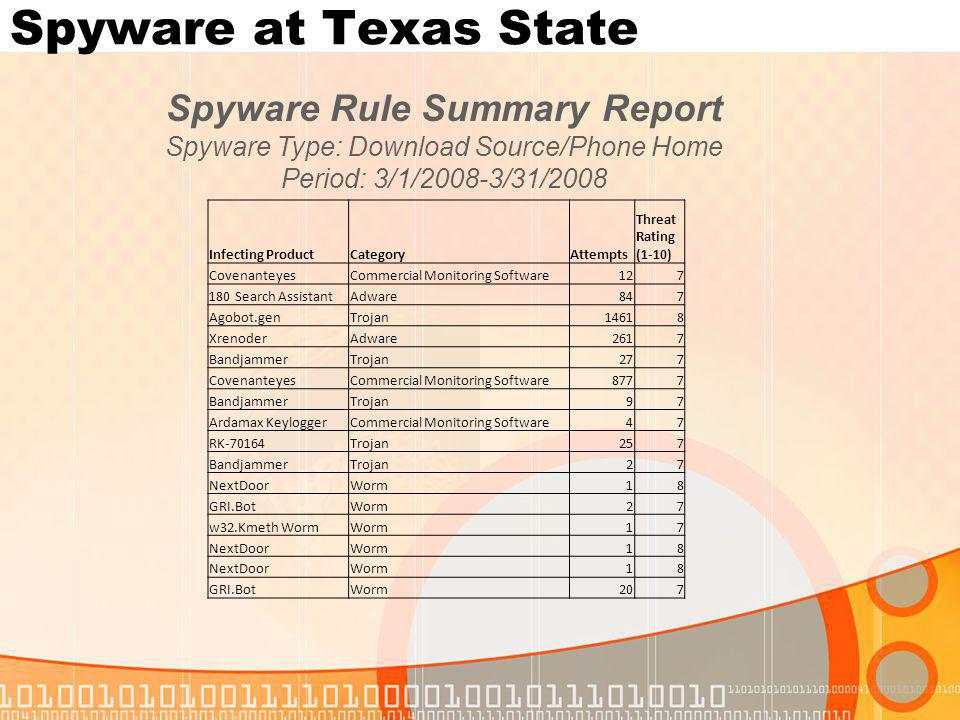 Spyware at Texas State Infecting ProductCategoryAttempts Threat Rating (1-10) CovenanteyesCommercial Monitoring Software127 180 Search AssistantAdware