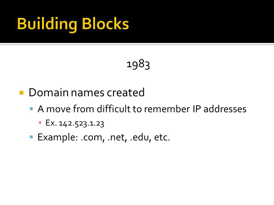 1983 Domain names created A move from difficult to remember IP addresses Ex.