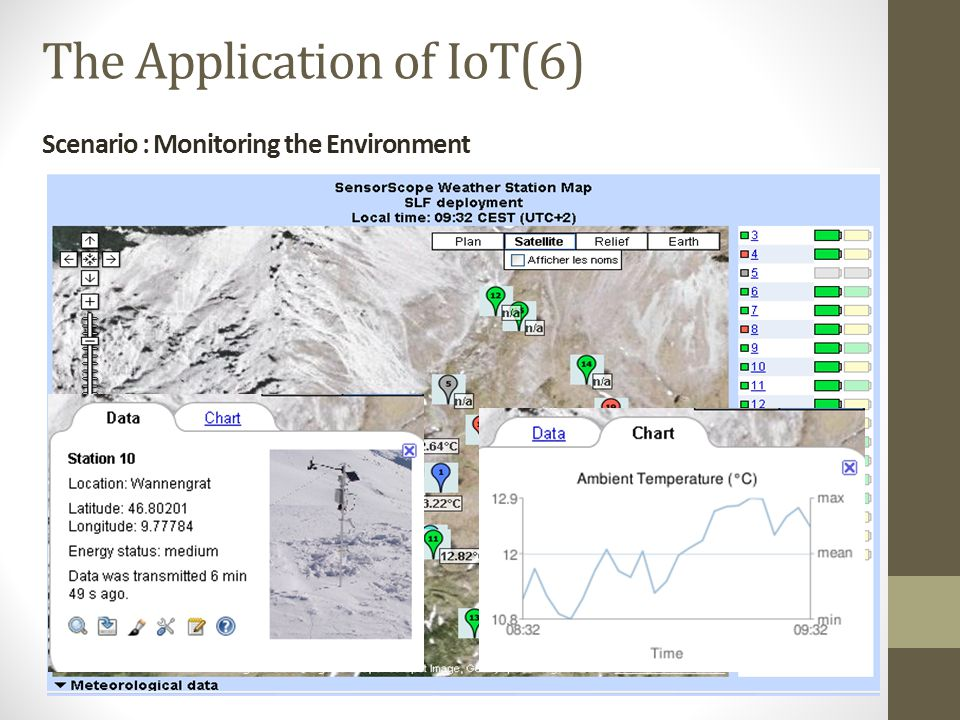 Scenario : Monitoring the Environment The Application of IoT(6)
