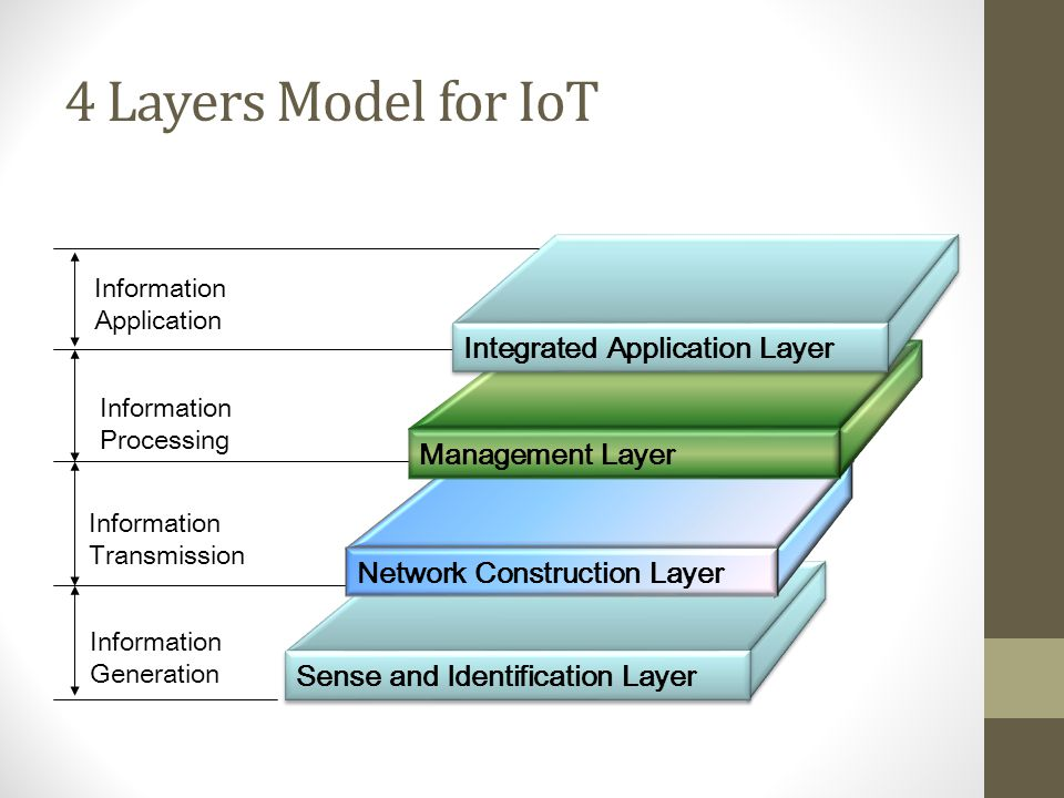 4 Layers Model for IoT Information Processing Information Transmission Information Generation Sense and Identification Layer Network Construction Laye