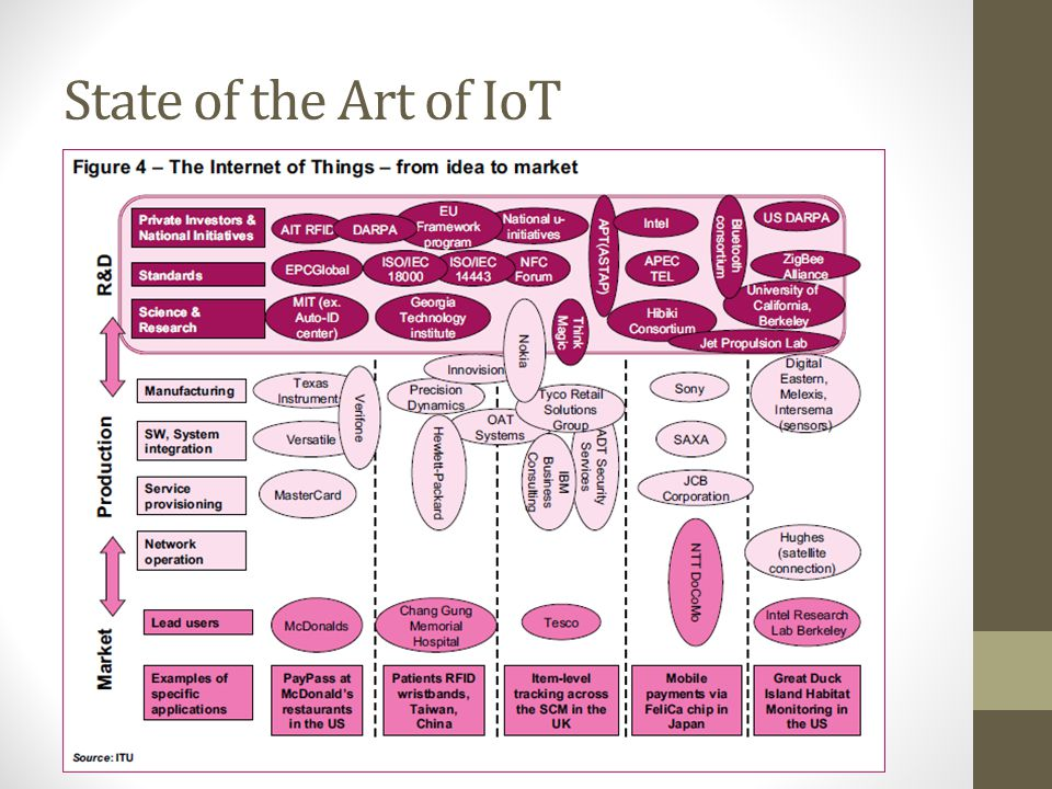 State of the Art of IoT