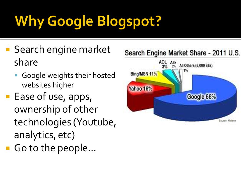 Search engine market share Google weights their hosted websites higher Ease of use, apps, ownership of other technologies (Youtube, analytics, etc) Go to the people…