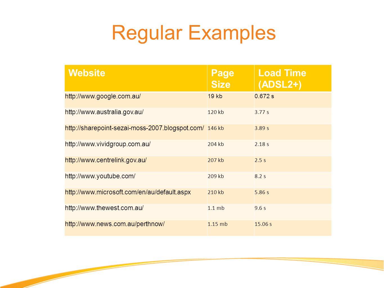 Regular Examples WebsitePage Size Load Time (ADSL2+) http://www.google.com.au/ 19 kb0.672 s http://www.australia.gov.au/ 120 kb3.77 s http://sharepoin