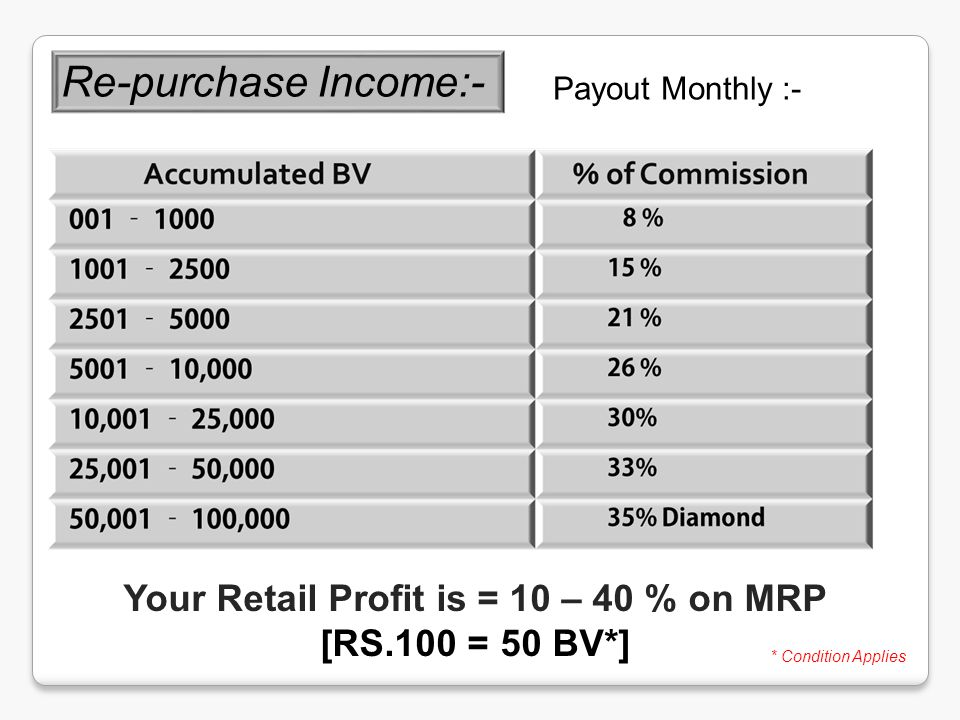 Re-purchase Income:- Payout Monthly :- Your Retail Profit is = 10 – 40 % on MRP [RS.100 = 50 BV*] * Condition Applies