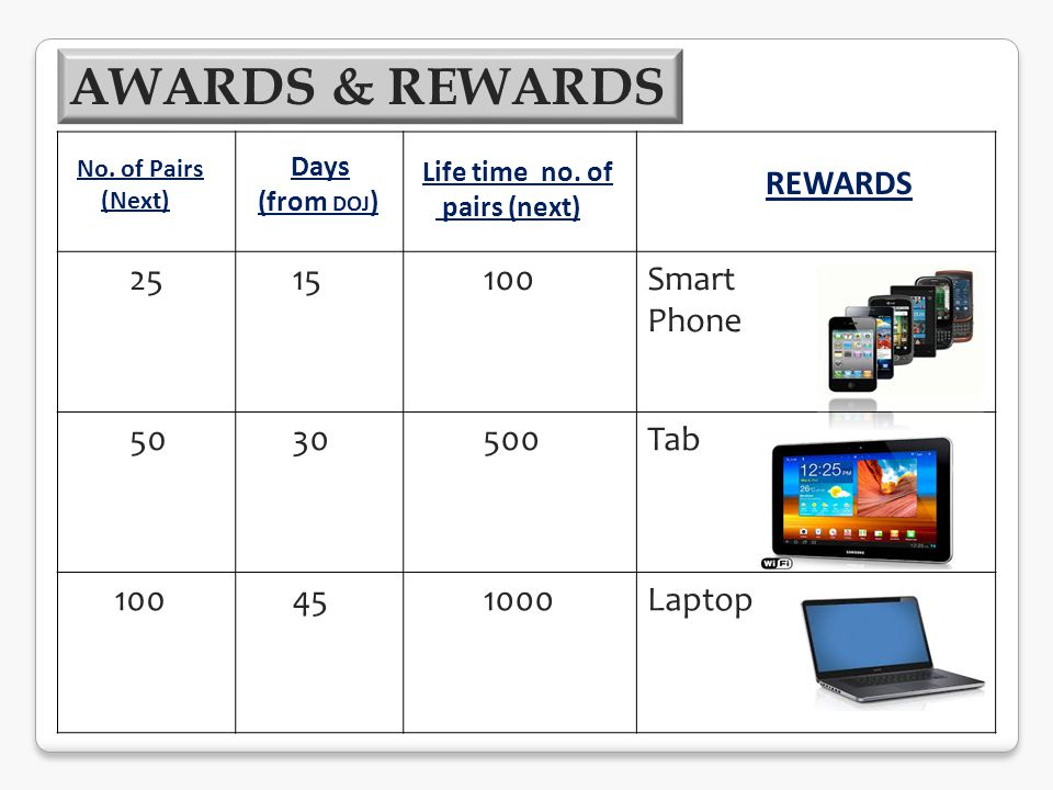 25 15 100Smart Phone 50 30 500Tab 100 45 1000Laptop No. of Pairs (Next) Days (from DOJ ) Life time no. of pairs (next) REWARDS AWARDS & REWARDS