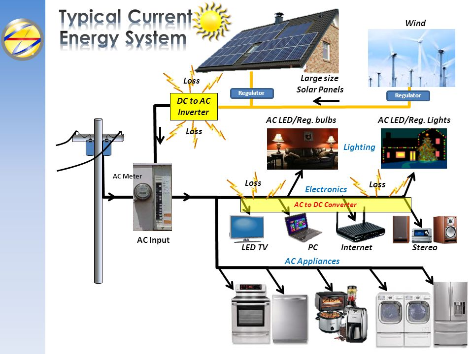 AC Appliances Large size Solar Panels Wind Regulator Stereo DC to AC Inverter Loss Reg. bulbsReg bulb LightsAC LED/Reg. bulbsAC LED/Reg. Lights Electr