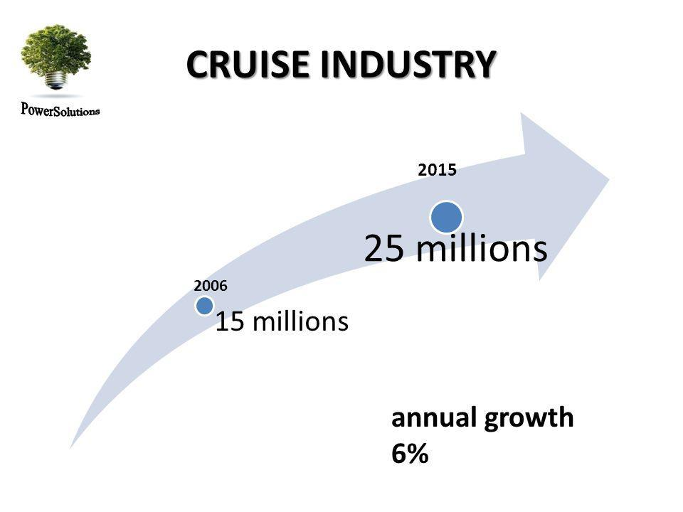 15 millions 25 millions 2006 CRUISE INDUSTRY 2015 annual growth 6%