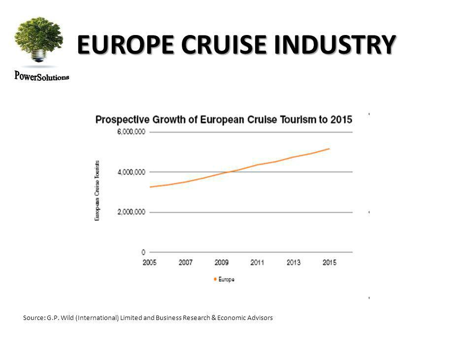 EUROPE CRUISE INDUSTRY Source: G.P.