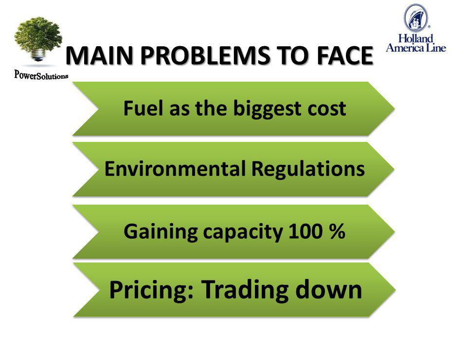 Fuel as the biggest cost Environmental Regulations Gaining capacity 100 % MAIN PROBLEMS TO FACE Oblozenie 100 % Pricing: Trading down