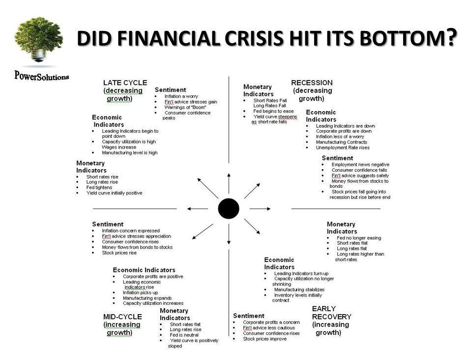DID FINANCIAL CRISIS HIT ITS BOTTOM