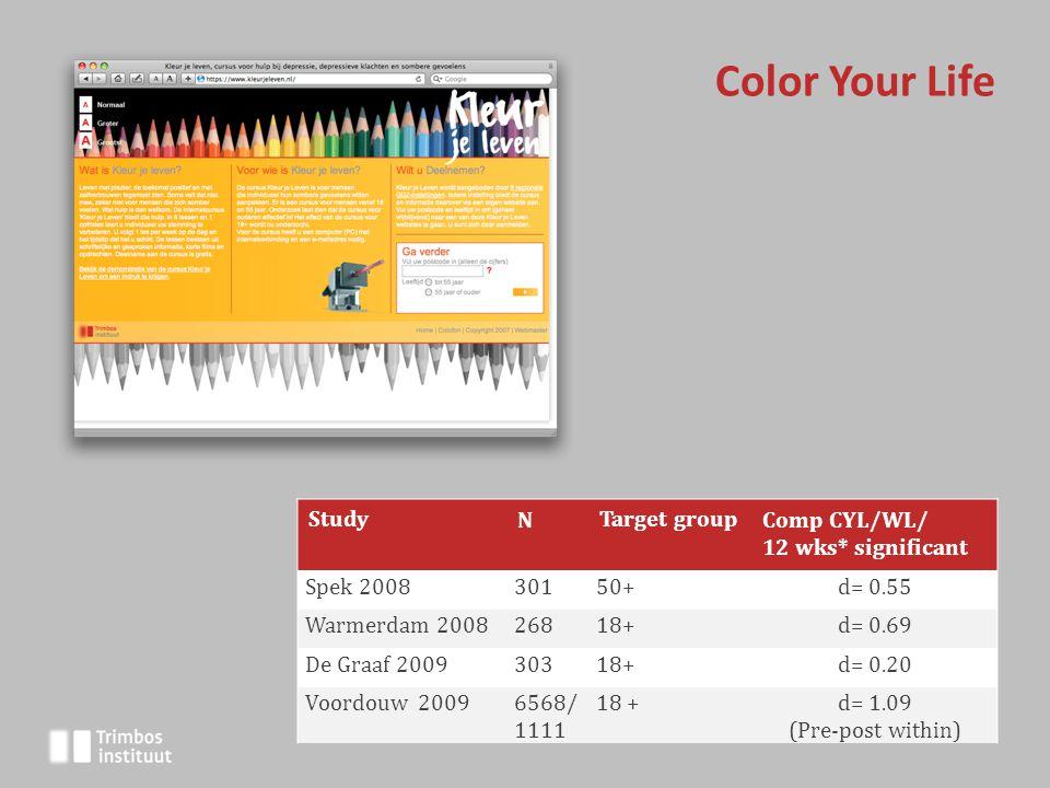 StudyNTarget groupComp CYL/WL/ 12 wks* significant Spek 200830150+d= 0.55 Warmerdam 200826818+d= 0.69 De Graaf 200930318+d= 0.20 Voordouw 20096568/ 1111 18 +d= 1.09 (Pre-post within) Color Your Life