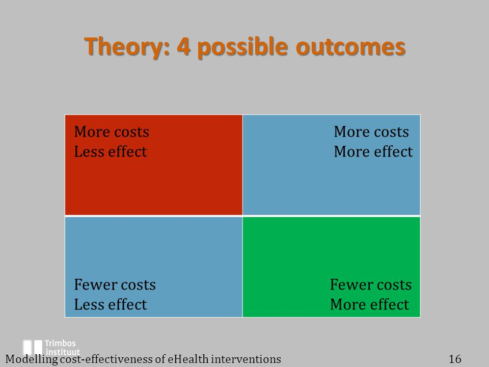 Theory: 4 possible outcomes Modelling cost-effectiveness of eHealth interventions16 More costs Less effect Fewer costs Less effect More costs More effect Fewer costs More effect