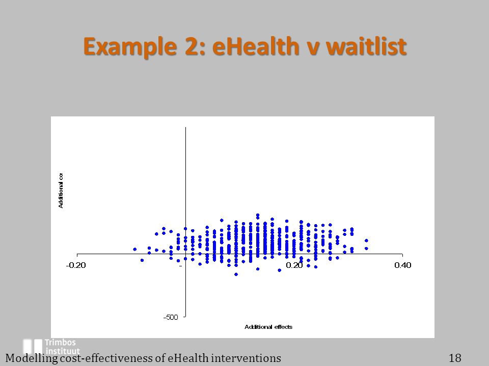 Example 2: eHealth v waitlist Modelling cost-effectiveness of eHealth interventions18