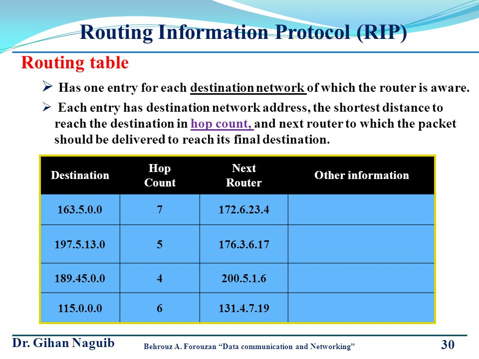 Routing Information Protocol (RIP) Routing table Has one entry for each destination network of which the router is aware. Each entry has destination n