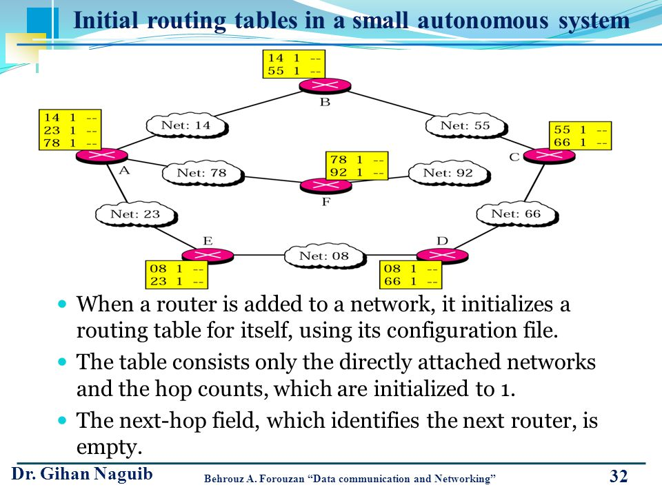 When a router is added to a network, it initializes a routing table for itself, using its configuration file. The table consists only the directly att