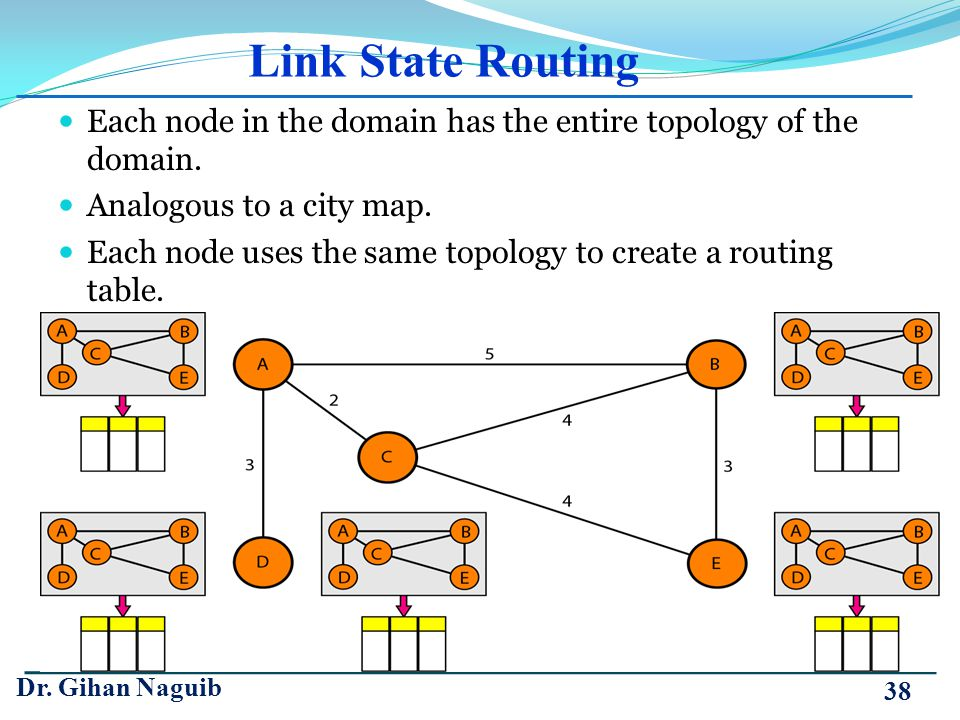 Link State Routing Each node in the domain has the entire topology of the domain. Analogous to a city map. Each node uses the same topology to create