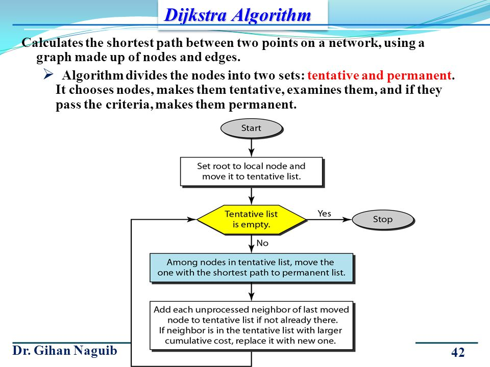 Calculates the shortest path between two points on a network, using a graph made up of nodes and edges. Algorithm divides the nodes into two sets: ten