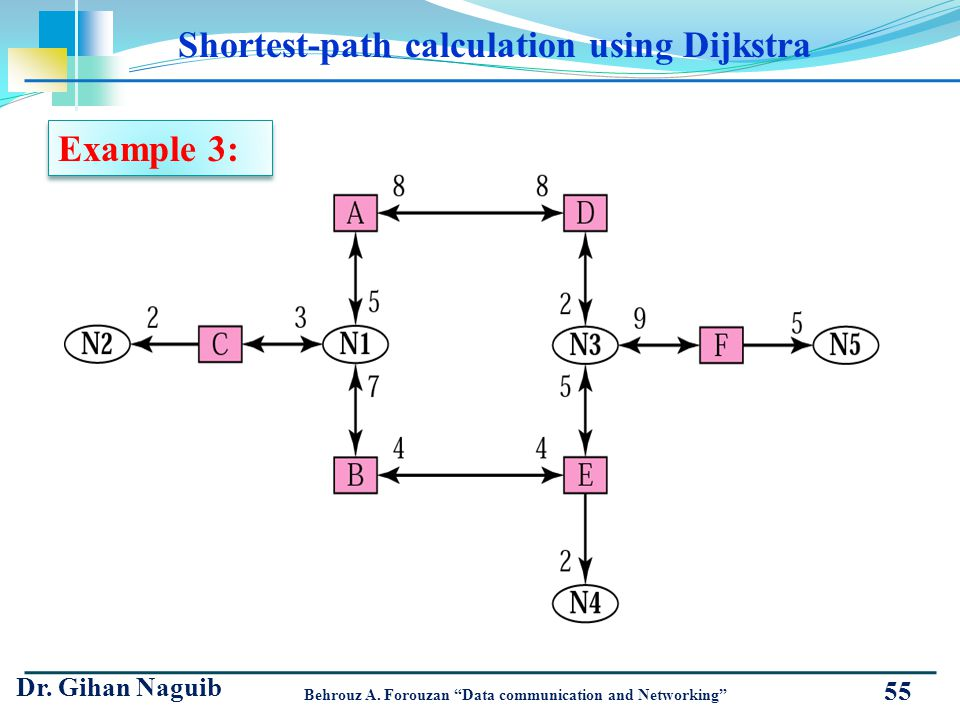 55 Shortest-path calculation using Dijkstra Dr. Gihan Naguib Behrouz A. Forouzan Data communication and Networking Example 3: