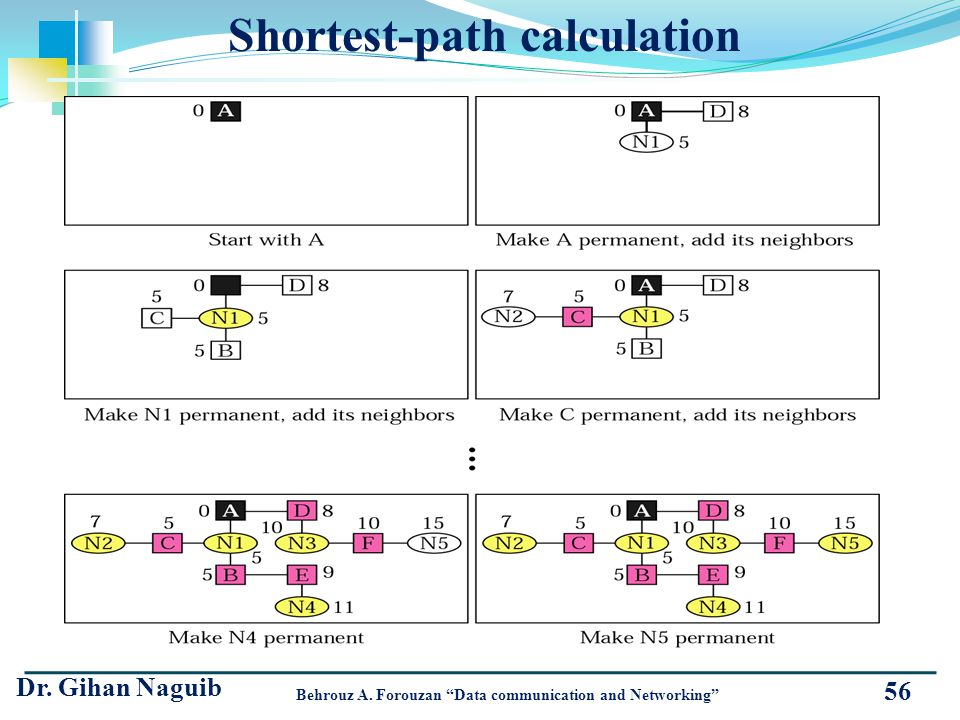 56 Shortest-path calculation Dr. Gihan Naguib Behrouz A. Forouzan Data communication and Networking