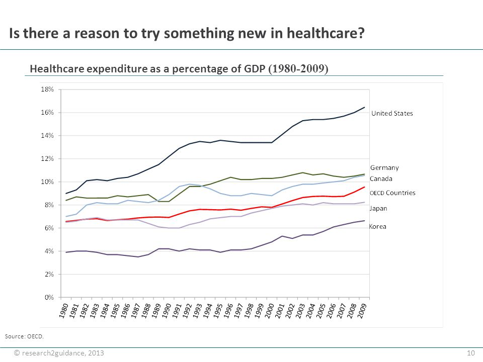 10© research2guidance, 2013 Is there a reason to try something new in healthcare? Source: OECD. Healthcare expenditure as a percentage of GDP (1980-20