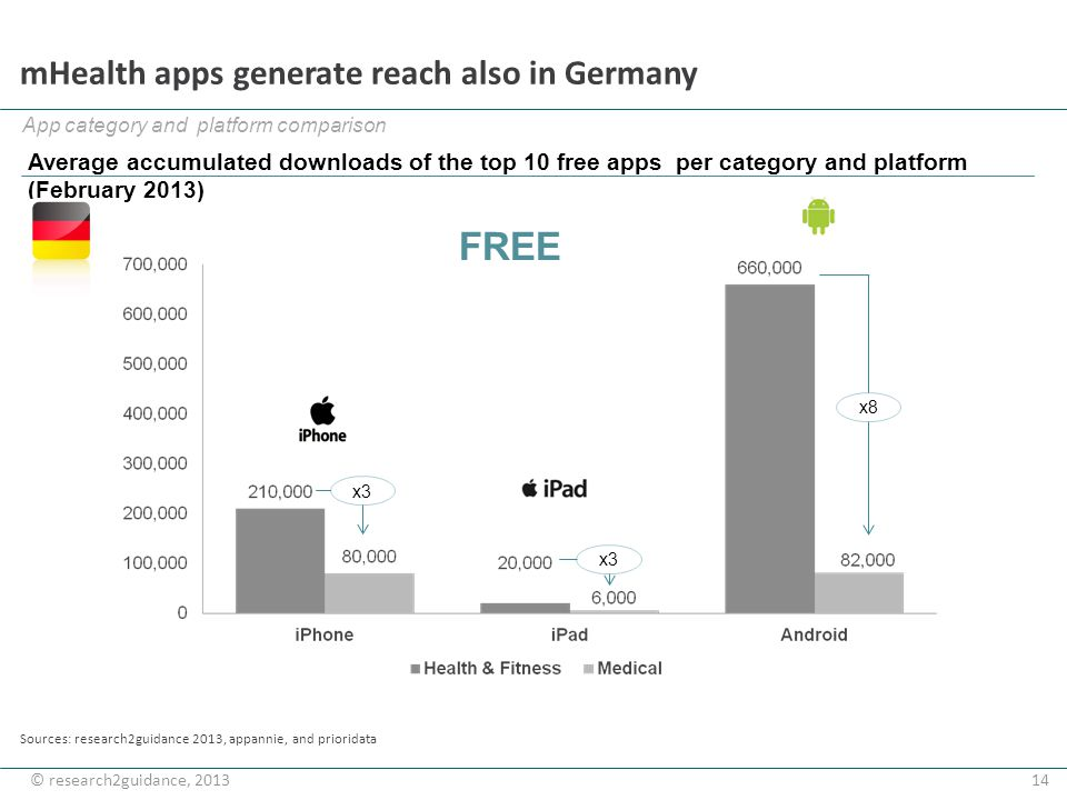 14© research2guidance, 2013 mHealth apps generate reach also in Germany Average accumulated downloads of the top 10 free apps per category and platfor