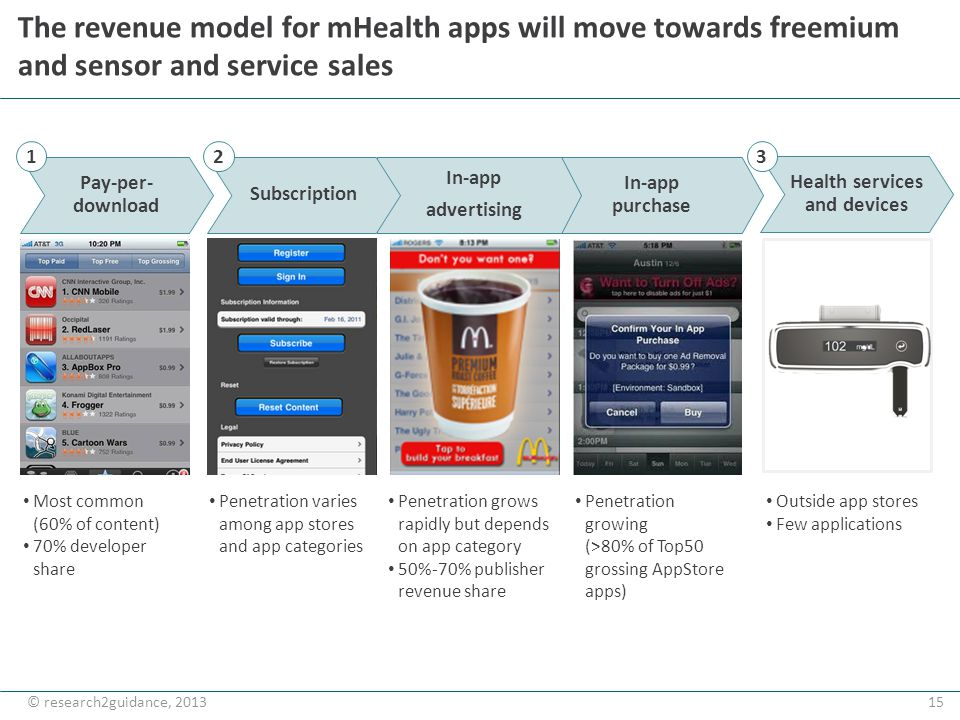 15© research2guidance, 2013 In-app purchase The revenue model for mHealth apps will move towards freemium and sensor and service sales Most common (60